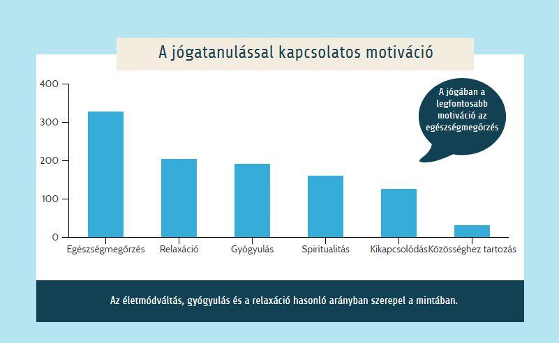 Ezért jógáznak a magyarok
